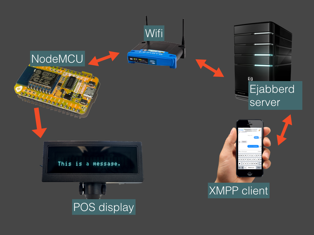 IOT: Chat with your Arduino/esp8266 through the XMPP protocol