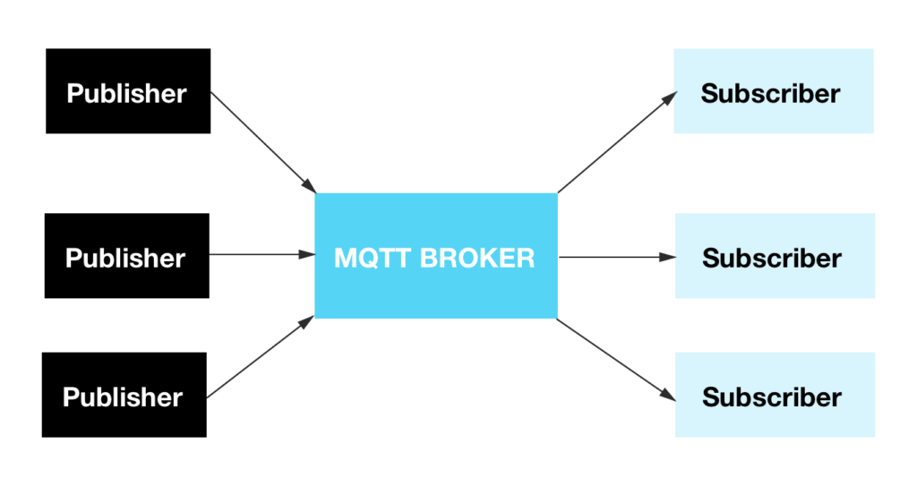 How to MQTT: Connect WIFI based microcontrollers